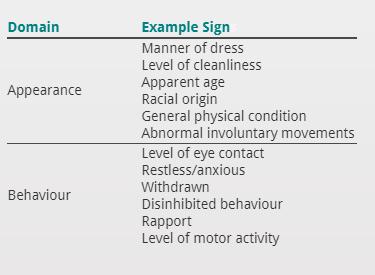 Mental State Examination 1 Appearance And Behaviour Pathologia